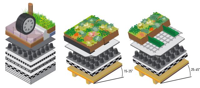 Nophadrain dakopbouwen onder een hoek